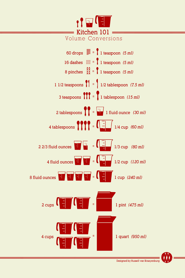 Helpful Kitchen Conversion Charts Funny Cracks