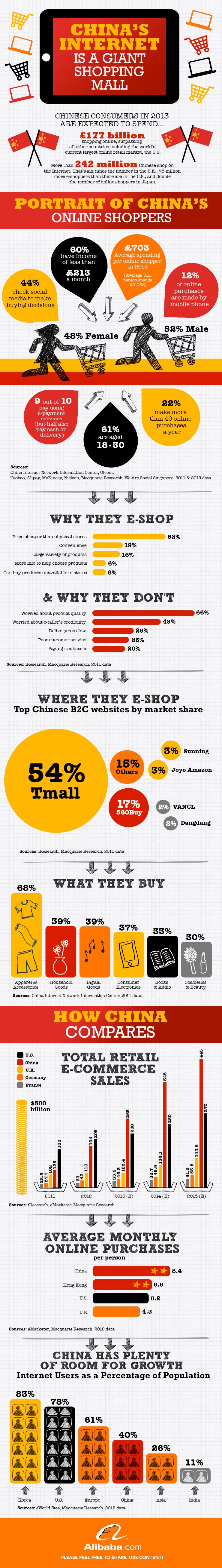 China's Internet is a Giant Shopping Mall