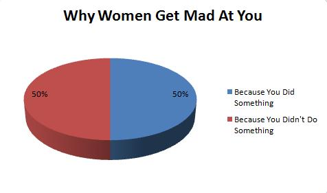 Why women get mad