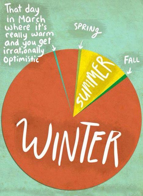 Seasons according to the North