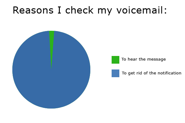 Reasons I check my voicemail