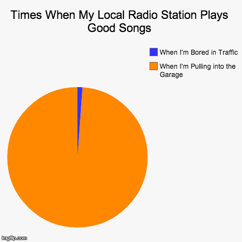 This is why I hardly ever listen to the radio. MP3-playlists for the win!
