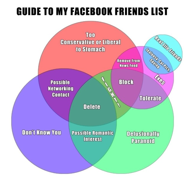 Guide to your Facebook friends list