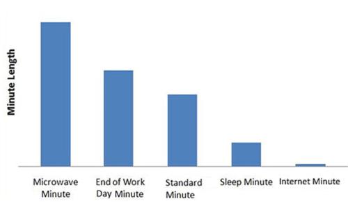 Relative minutes
