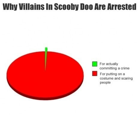 What really happens in Scooby Doo