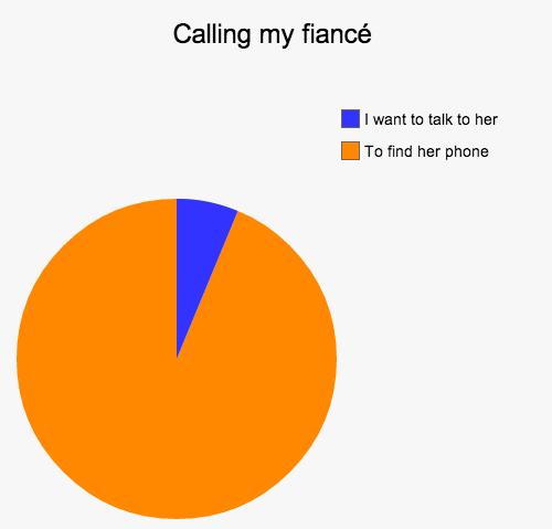 Why I call my wife...