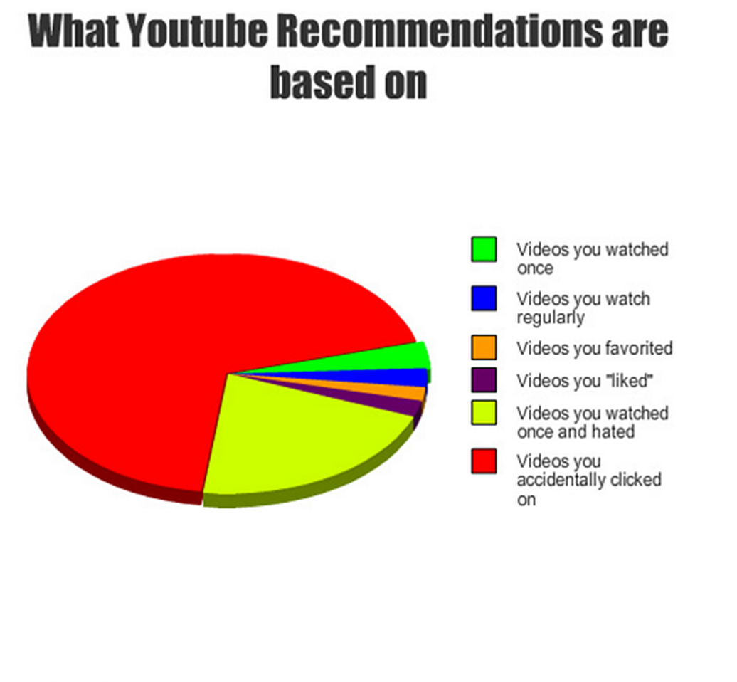 What YouTube recommendations are based on