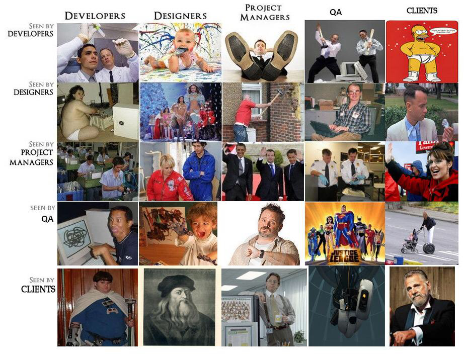 How developers are seen by... Everybody else