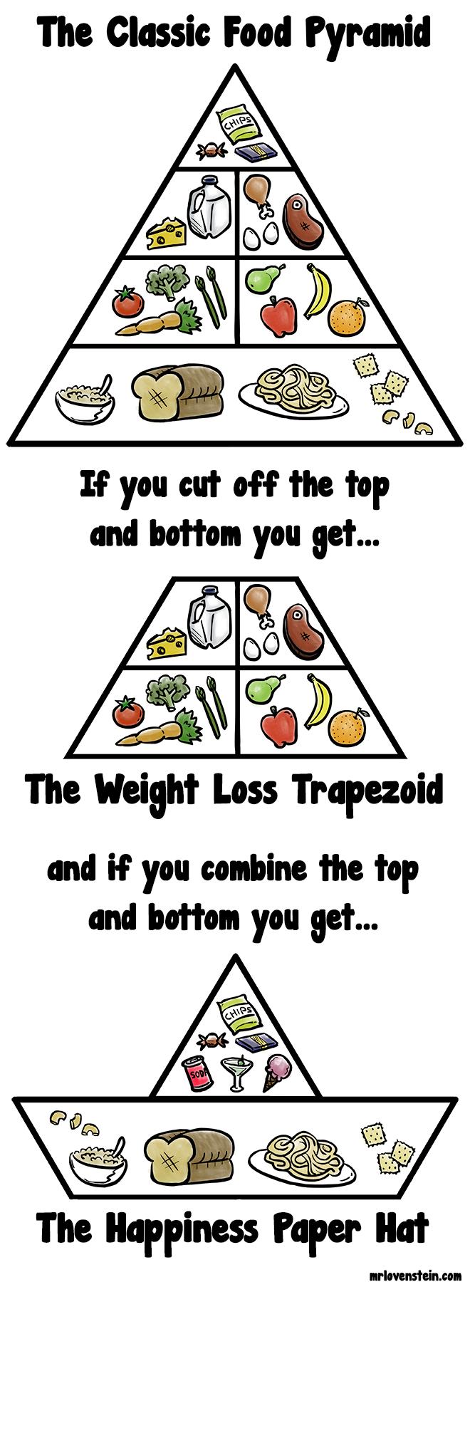 Food Geometry