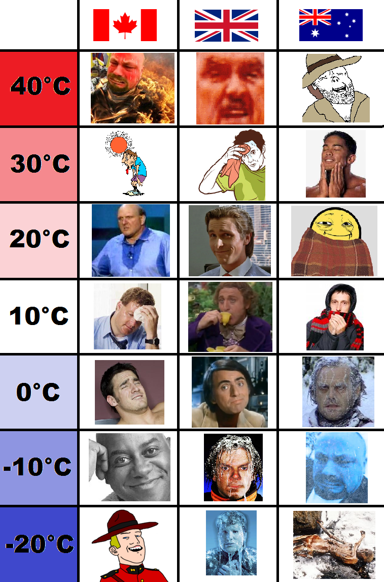 Weather, UK vs. Canada vs. Australia