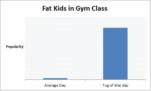 Fat kids in gym class- a graphical interpretation