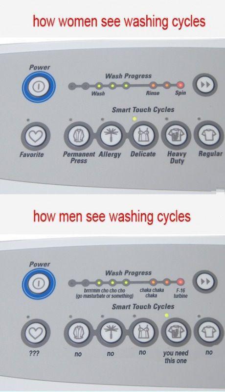 Women:Men and washing machines