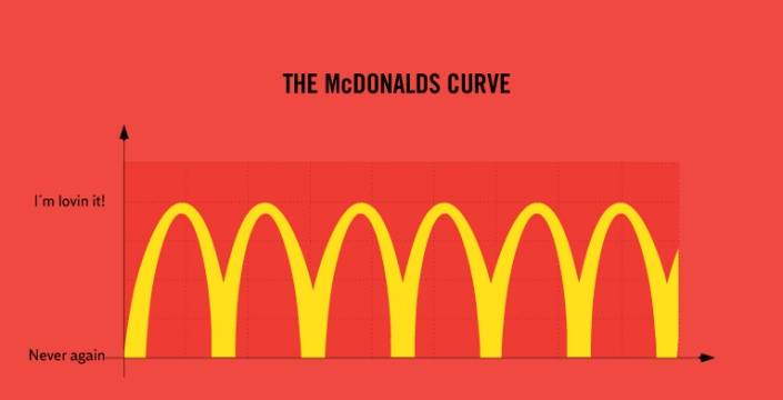 The McDonald's Curve